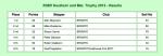 met_s_36r_2012_results