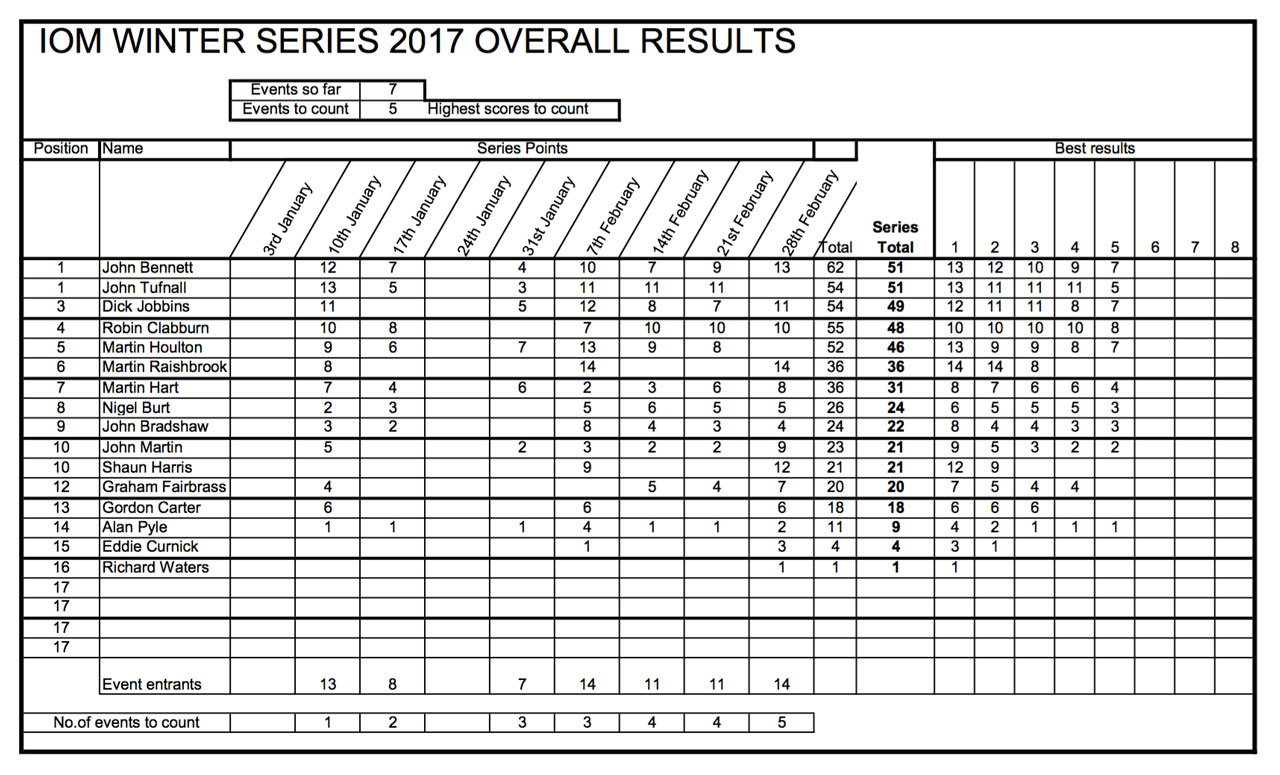 IOM Winter Series 2017 results